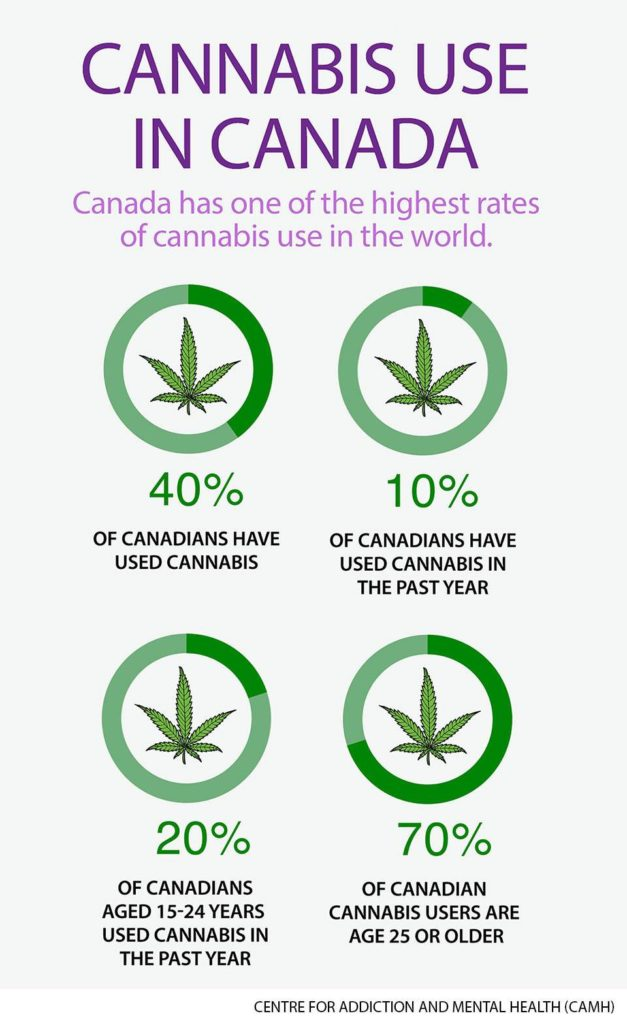 Teen Cannabis Use - Canada among the highest